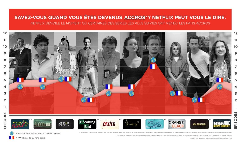 Netflix infographie