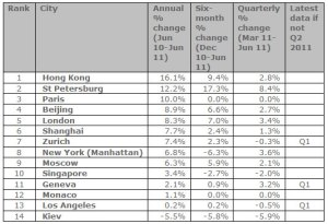 Knight Frank Prime Global Cities Index, Quarter 2 - 2011 results