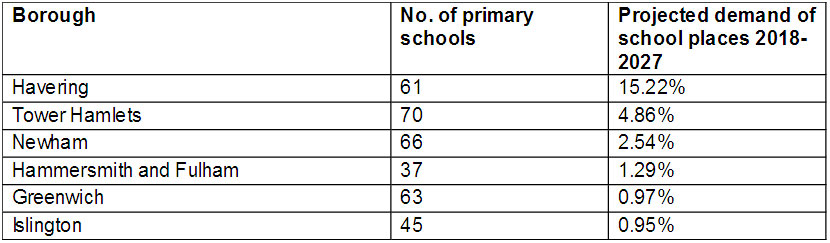 The London Schools With The HIGHEST Increase In Demand Up To 2027 4