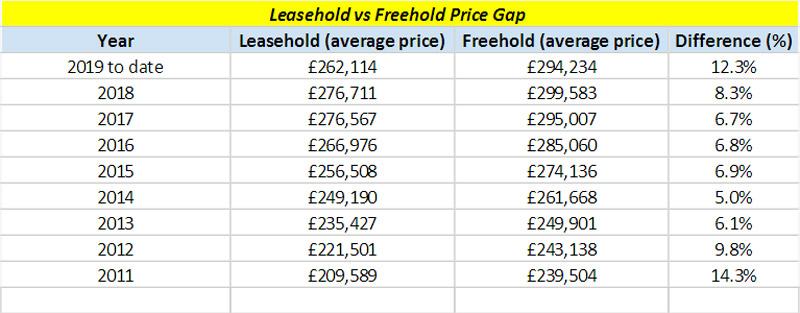 Price Gap Between Leasehold and Freehold Property is Now at an 8-Year High 4