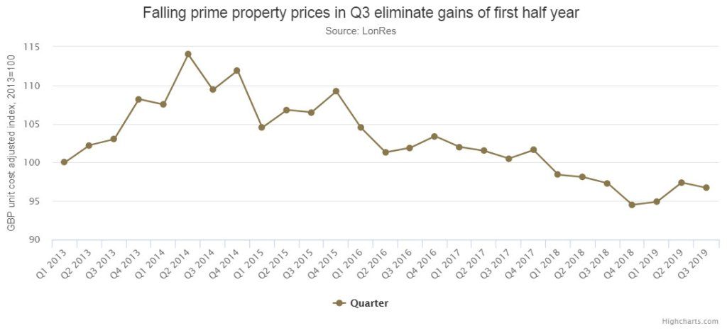 Coutts Index reveals price falls in Q3 eliminate gains made in the first half of the year.