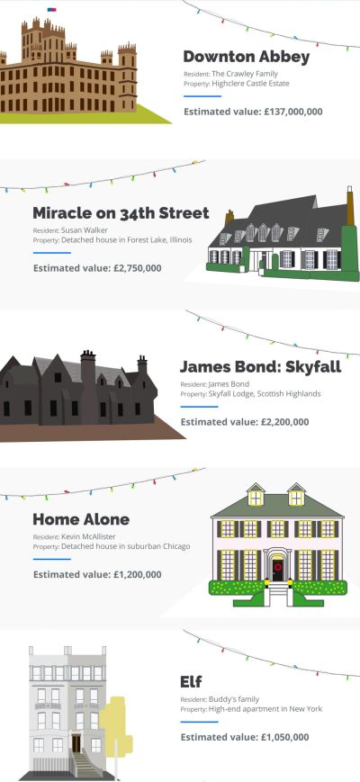 The Values of the Homes Shown on Christmas TV if Put on the Market Today 3