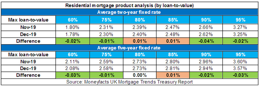 The average five-year fixed rates at the higher LTV tiers have also fallen during November
