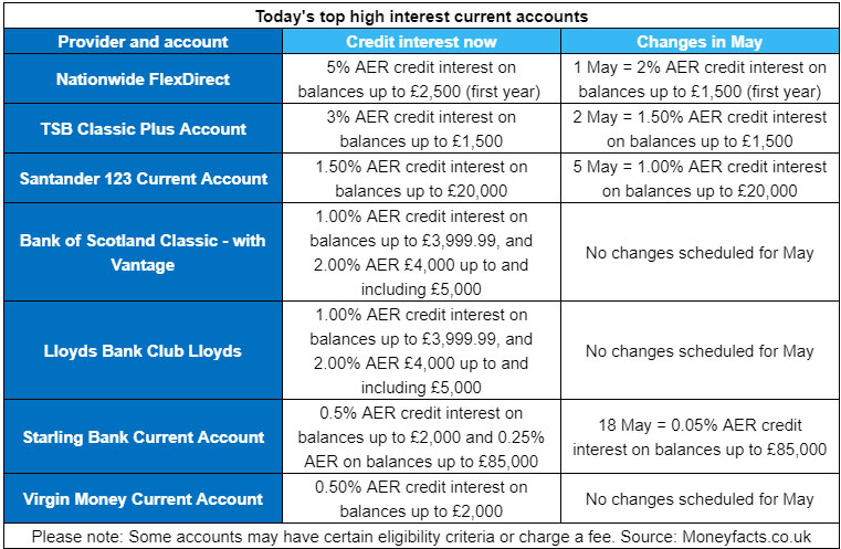 Act Fast as the Best UK Current Account Credit Interest Rates are Going!