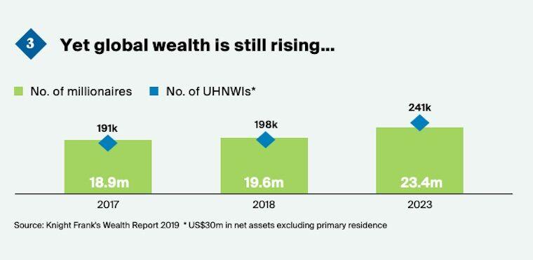 global wealth rising