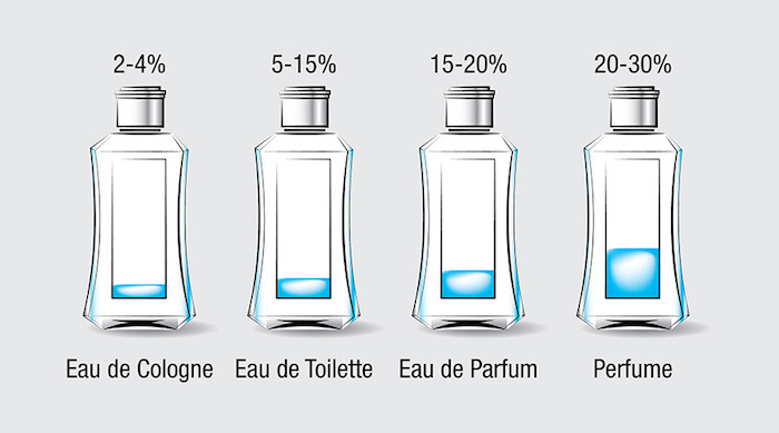 古龍水與香水的差別 - 世界高級品 LuxuryWatcher