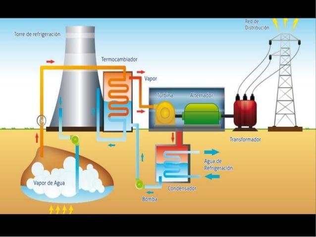 La Energía geotérmica es un interesante método para obtener satisfacer la gran demanda de energía que se tiene hoy en día