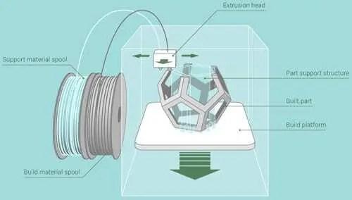 Servico de impressao 3D - Como Preencher o Formulario