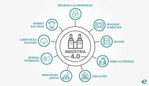 Conheça os 10 pilares da indústria 4.0