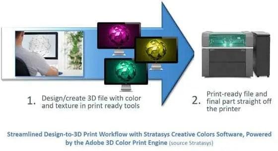 Novo software Creative Colors da Stratasys para a Connex3: desenvolvido pela Adobe, amado pelos designers!