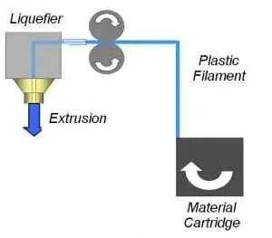Tecnologia de impressão 3D FDM 3