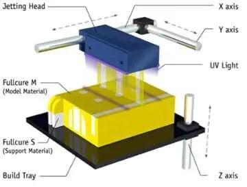 Tecnologia de impressão 3D Polyjet 1