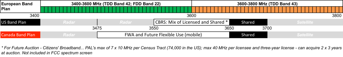 A Perspective on Spectrum to Deploy 5G - 600MHz, 3 5GHz and mmWave