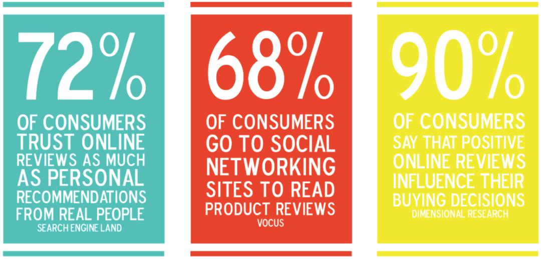 consumer recommendations