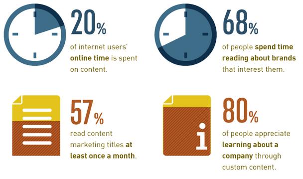 estadísticas de marketing de contenidos