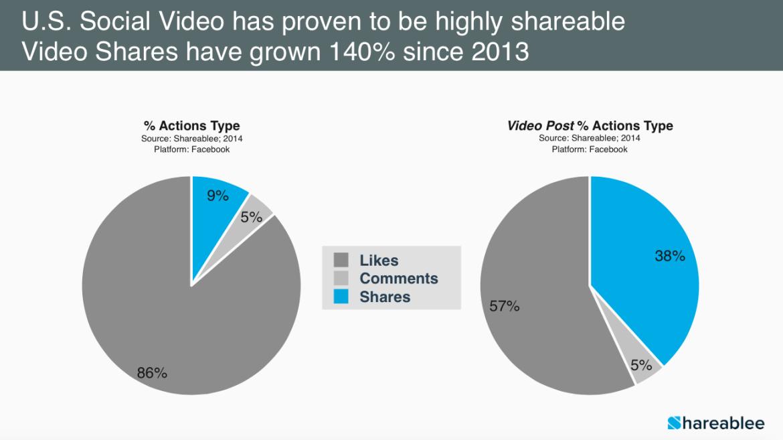 social media video shares