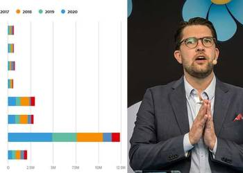 SVERIGEDEMOKRATERNA ER STØRST PÅ NETT. (Skjermbilde: Crowdtangle / Foto: News Øresund - Johan Wessman (CC BY 2.0)
