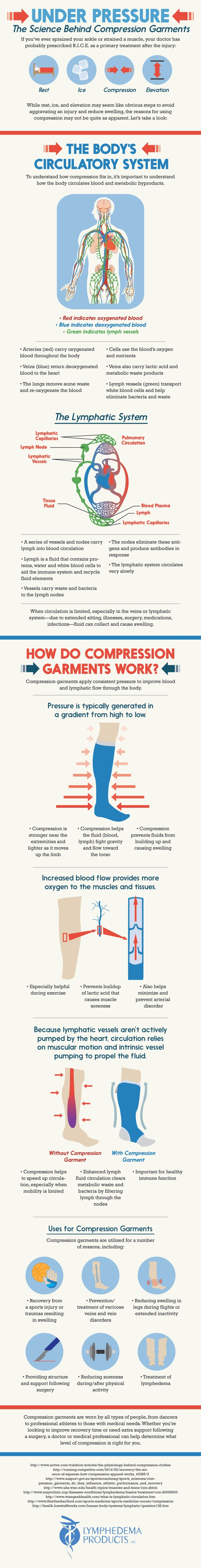 Under Pressure Lymphedema Infographic