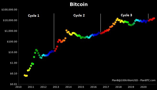Bitcoin Halving Cycle