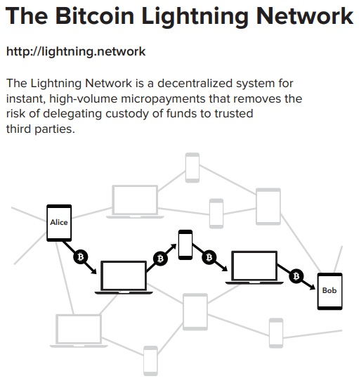 Lightning Network Diagram