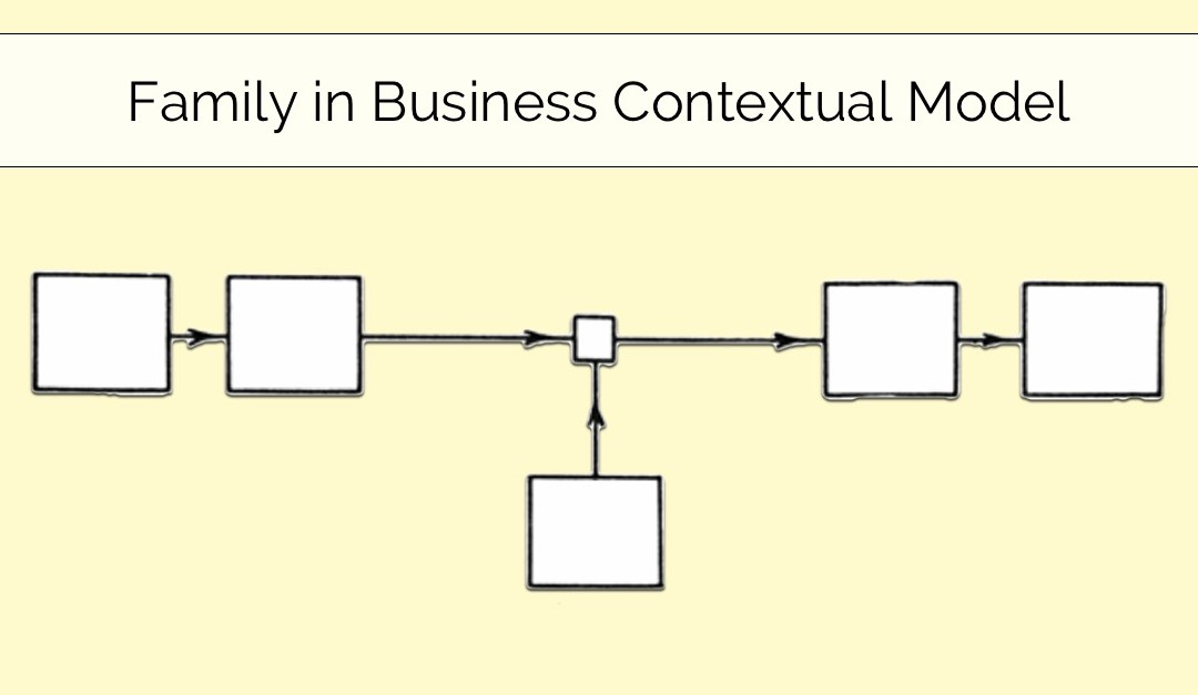 Family Business Contextual Model Design