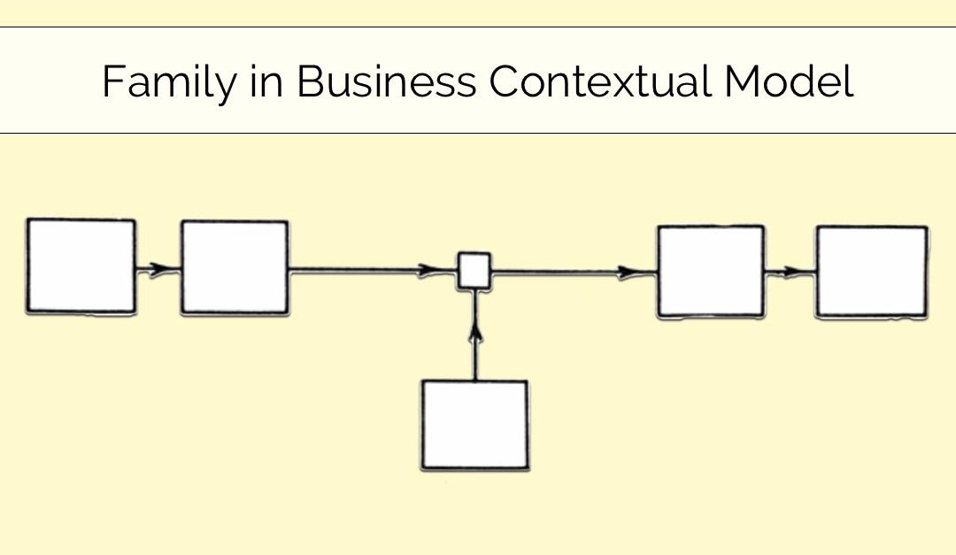 Family Business Contextual Model Design