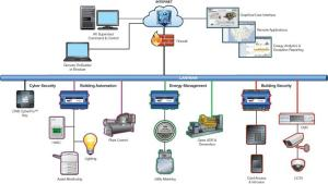 JENEsys Building Management System for Building Automation