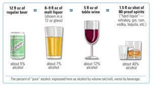Drink Sizes