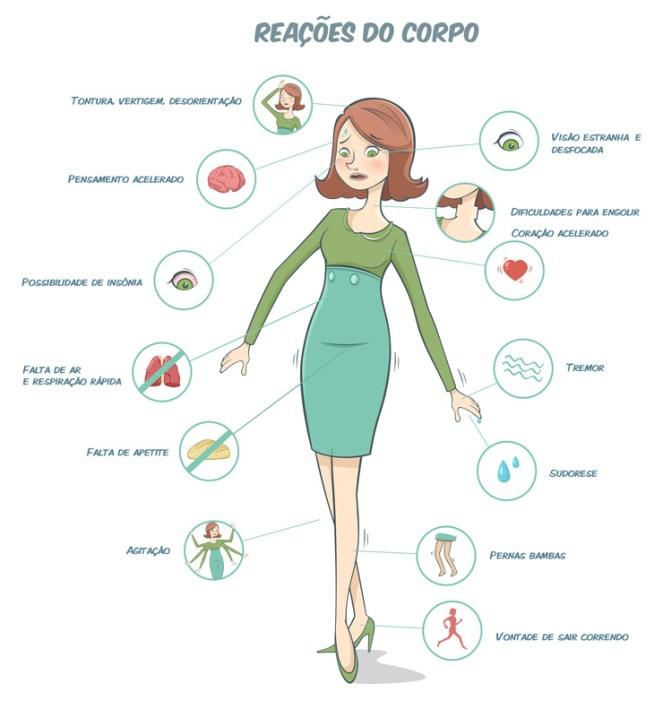 Sintomas Sindrome do Panico