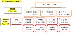 【全体戦略】 ネット強化する為の組織体制(ミーティング事例)