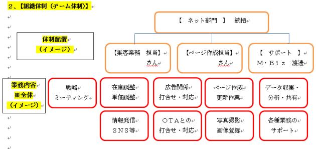 ネット組織体制について_南三陸ビジネスサポート