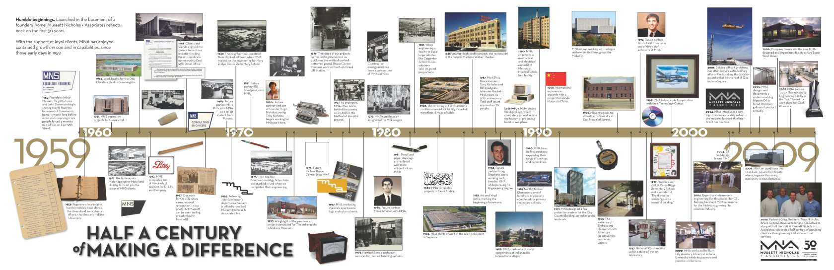 MNA-50-Timeline