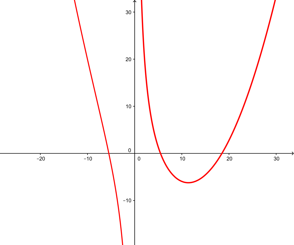 Descartes Method For Constructing Roots Of Polynomials With Simple Curves