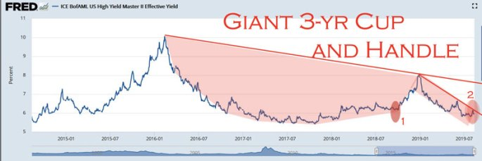 junk bond yields about to skyrocket