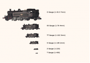 Size comparison of Gauges