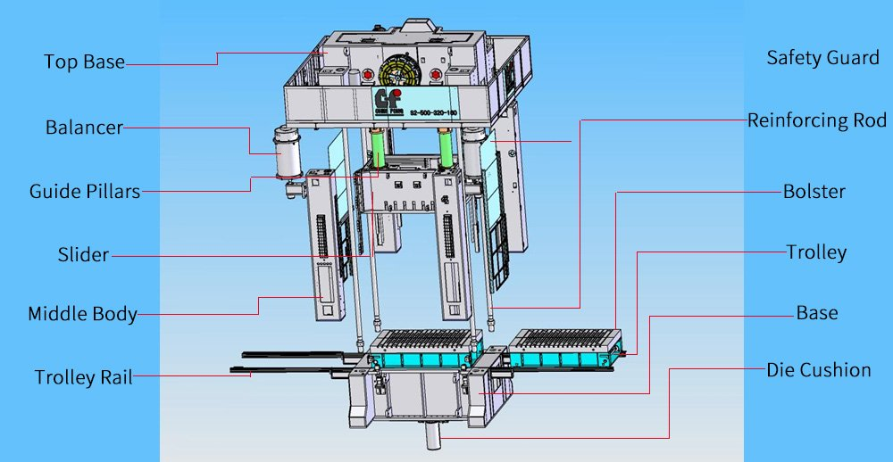 Closed (eccentric gear double point) punch structure