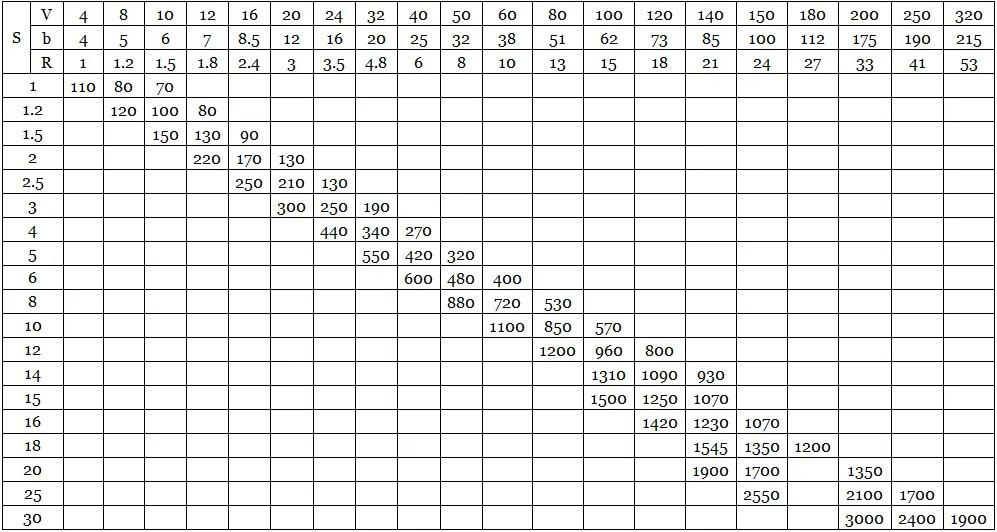 Bending Force Chart