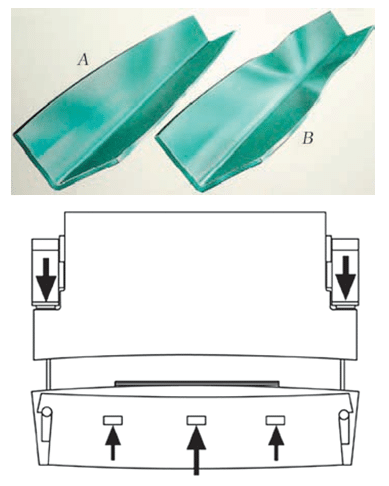Fig. 6 Long parts bending and crowning