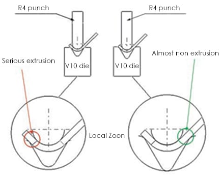 Fig.3 Bending punch and die matching simulation