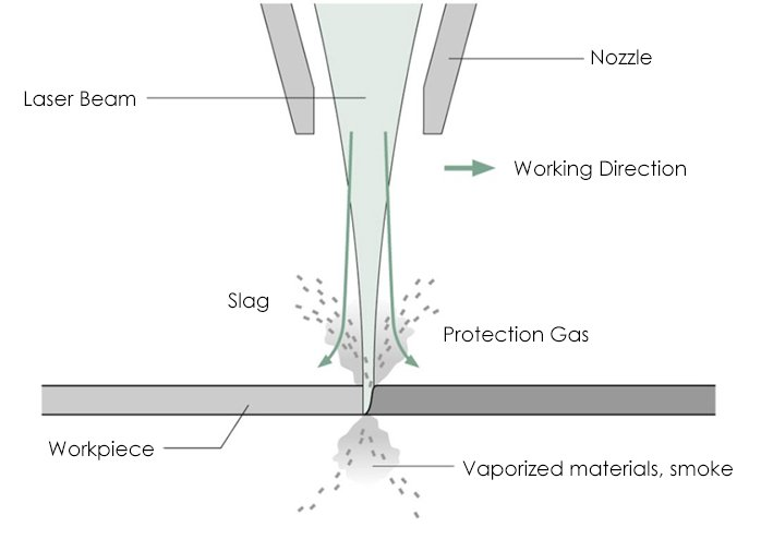 Gasification cutting laser makes material evaporate and burn