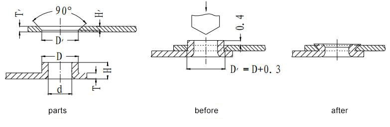 Figure 1-55 Drilling and riveting