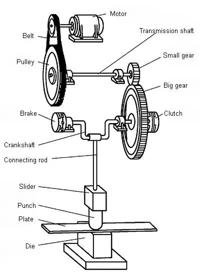 Crank press attachment