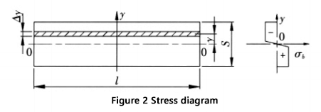 section and corresponding stress diagram in the deformation zone