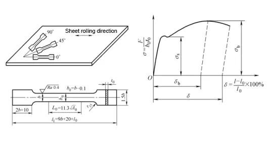 tensile test of low carbon steel