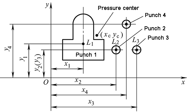 Calculation of pressure center in multi-press punching
