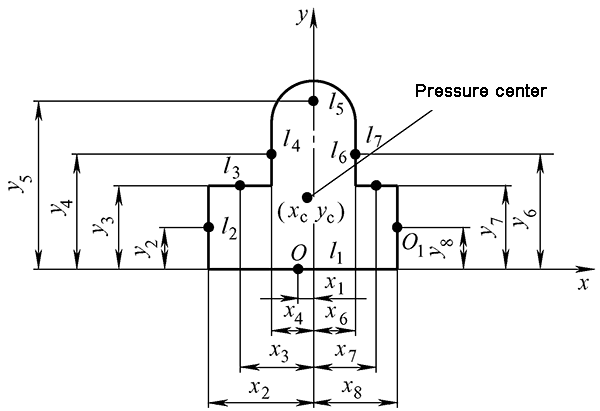 Calculation of the pressure center of a complex blanking part with a single punch