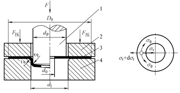 Deformation characteristics of round hole flanging