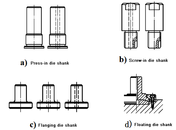Four standard structures of common mold handles