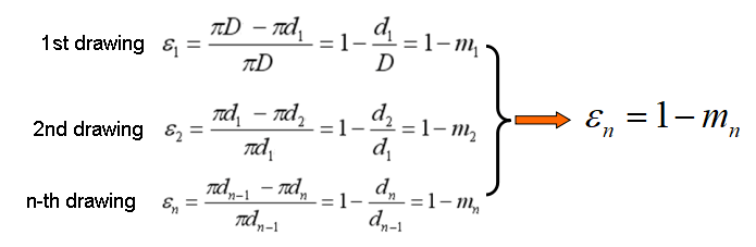 Relationship between drawing coefficient and drawing deformation