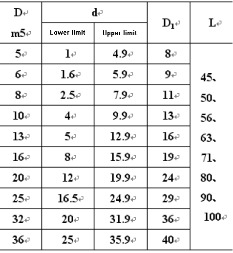 Standard dimensions and marking examples of cylindrical head shrink rod circular punch